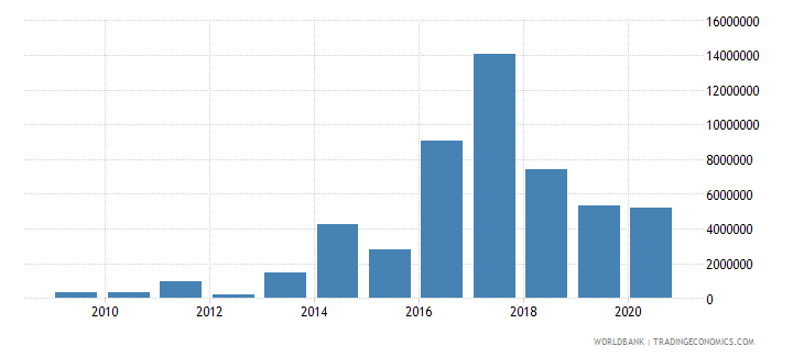 turkey net bilateral aid flows from dac donors finland us dollar wb data
