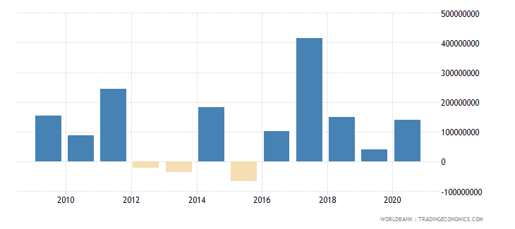 turkey net bilateral aid flows from dac donors france us dollar wb data