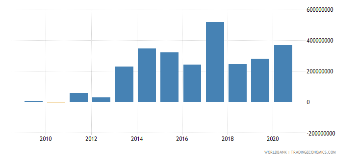 turkey net bilateral aid flows from dac donors germany us dollar wb data