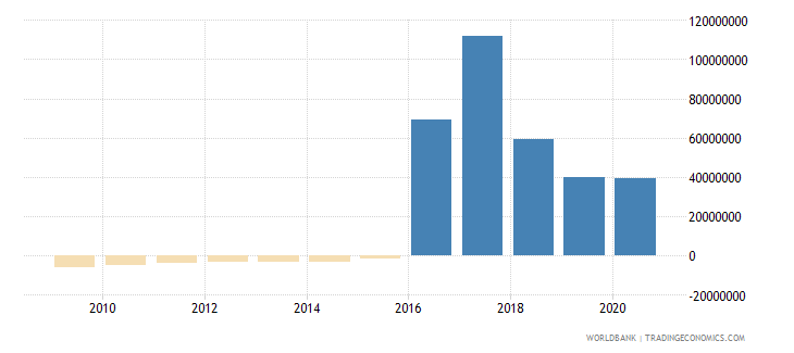 turkey net bilateral aid flows from dac donors italy us dollar wb data