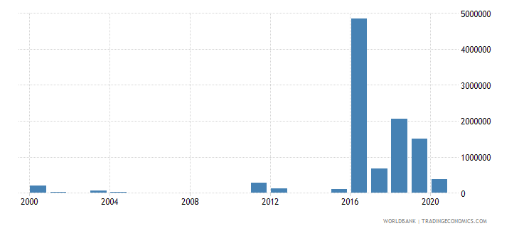 turkey net bilateral aid flows from dac donors luxembourg us dollar wb data
