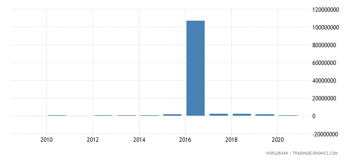 turkey net bilateral aid flows from dac donors netherlands us dollar wb data