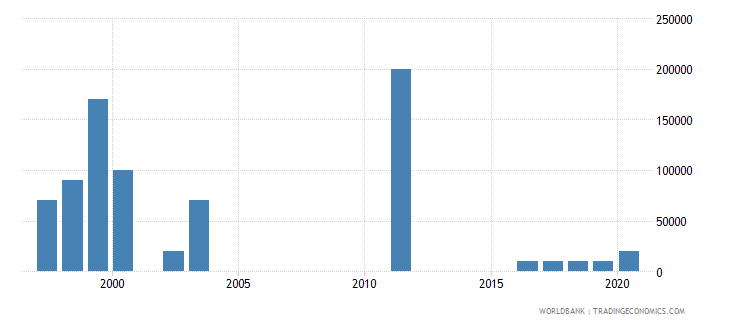 turkey net bilateral aid flows from dac donors new zealand us dollar wb data
