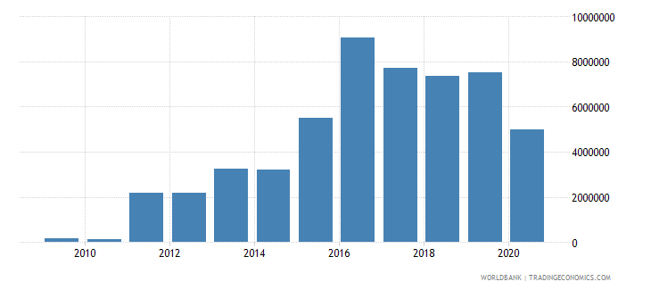 turkey net bilateral aid flows from dac donors norway us dollar wb data
