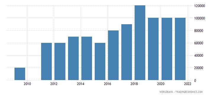 turkey net bilateral aid flows from dac donors portugal us dollar wb data