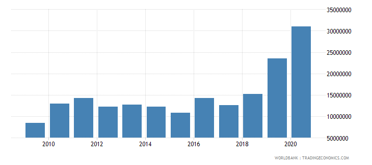 turkey net bilateral aid flows from dac donors sweden us dollar wb data