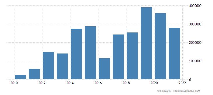 turkey net bilateral aid flows from dac donors switzerland us dollar wb data