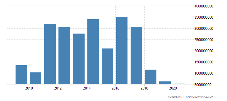turkey net bilateral aid flows from dac donors total us dollar wb data