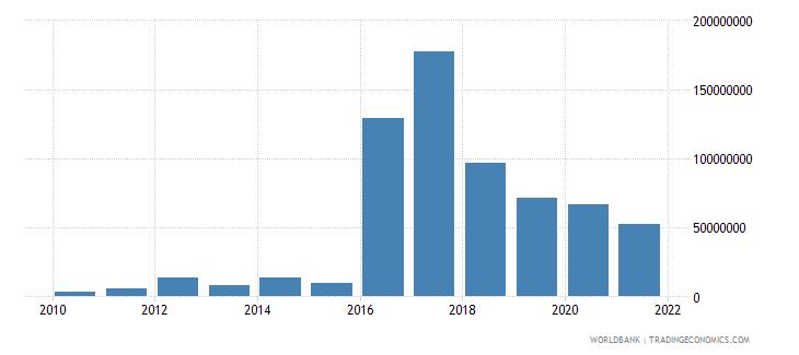 turkey net bilateral aid flows from dac donors united kingdom us dollar wb data