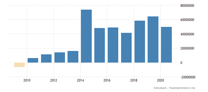 turkey net bilateral aid flows from dac donors united states us dollar wb data