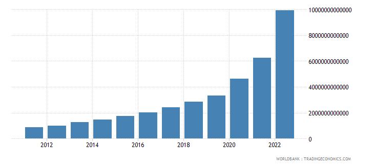 turkey net domestic credit current lcu wb data