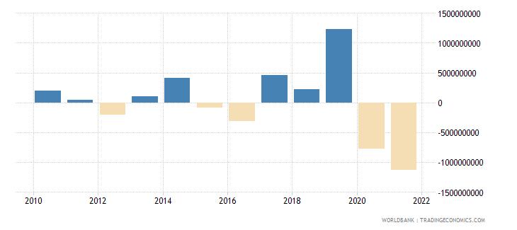 turkey net financial flows bilateral nfl us dollar wb data