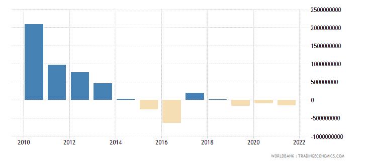 turkey net financial flows ibrd nfl us dollar wb data