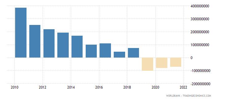 turkey net financial flows multilateral nfl us dollar wb data