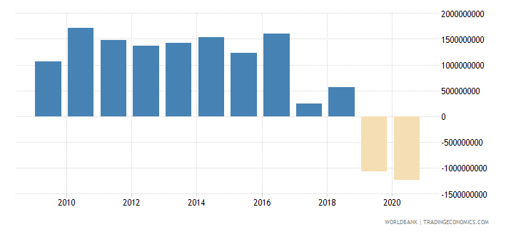 turkey net financial flows others nfl us dollar wb data