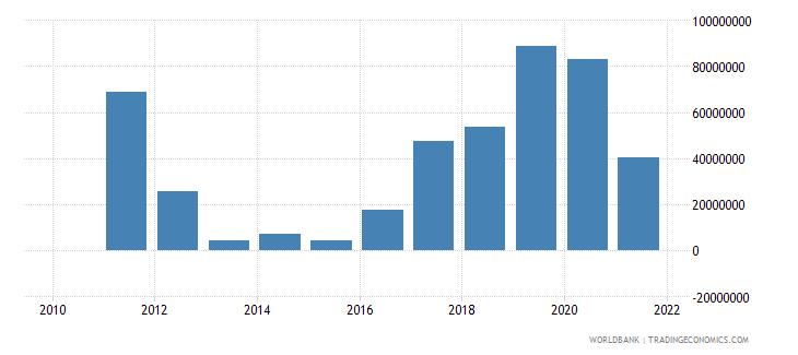 turkey net financial flows rdb nonconcessional nfl us dollar wb data