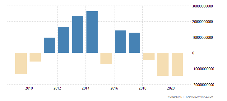turkey net flows on external debt private nonguaranteed png nfl us dollar wb data