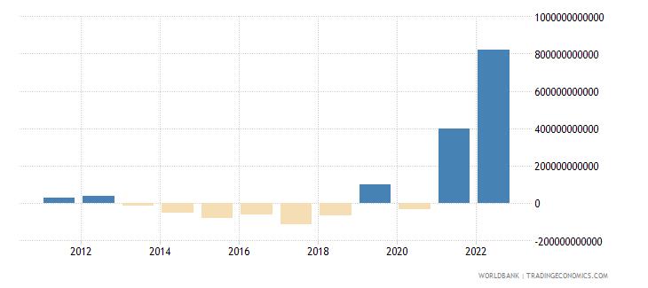 turkey net foreign assets current lcu wb data