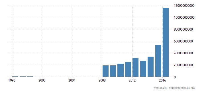 turkey net investment in nonfinancial assets current lcu wb data