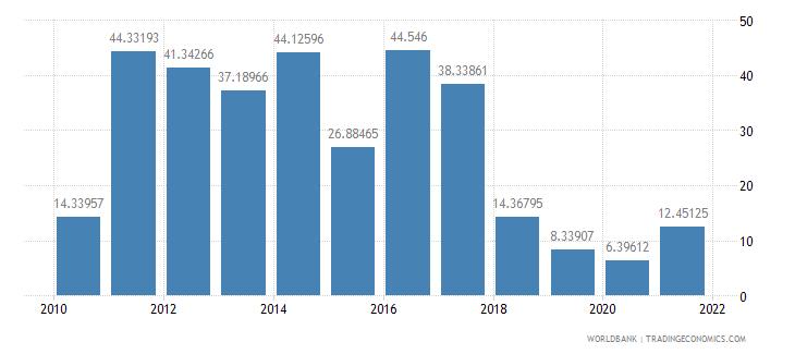turkey net oda received per capita us dollar wb data