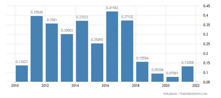 turkey net oda received percent of gni wb data