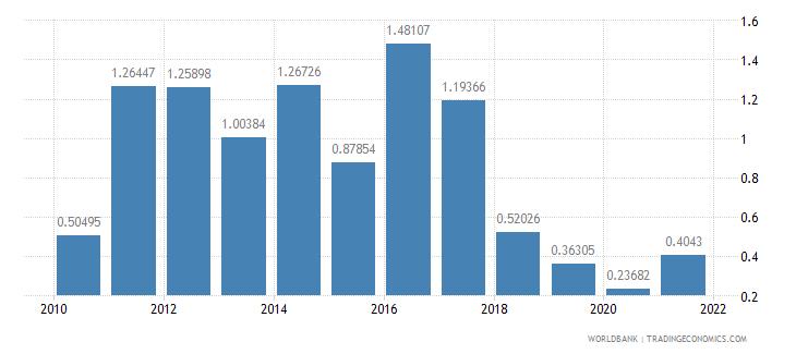 turkey net oda received percent of gross capital formation wb data