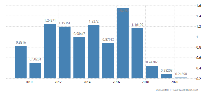 turkey net oda received percent of imports of goods and services wb data