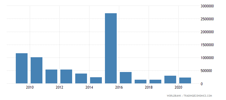 turkey net official flows from un agencies undp us dollar wb data