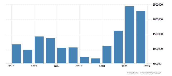 turkey net official flows from un agencies unfpa us dollar wb data