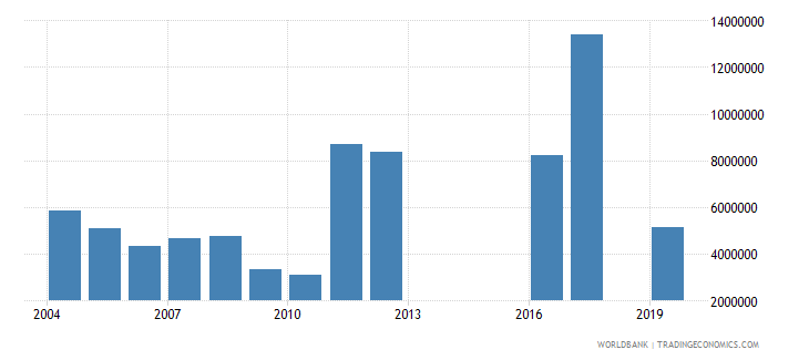 turkey net official flows from un agencies unhcr us dollar wb data