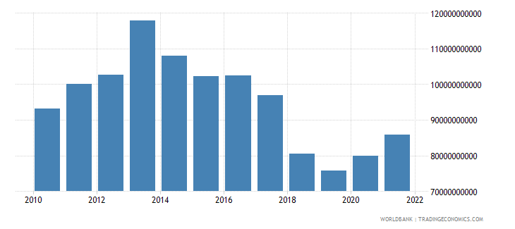 turkey net taxes on products us dollar wb data