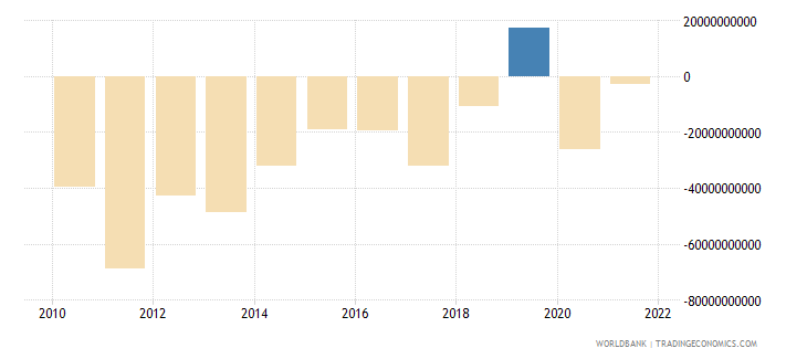 turkey net trade in goods and services bop us dollar wb data