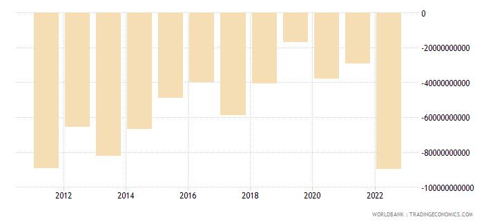 turkey net trade in goods bop us dollar wb data