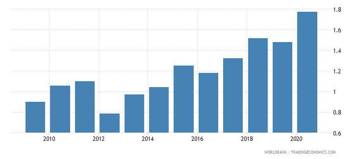 turkey new business density new registrations per 1 000 people ages 15 64 wb data