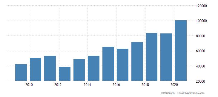 turkey new businesses registered number wb data