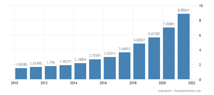 turkey official exchange rate lcu per us dollar period average wb data