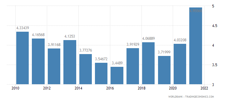 turkey ores and metals exports percent of merchandise exports wb data