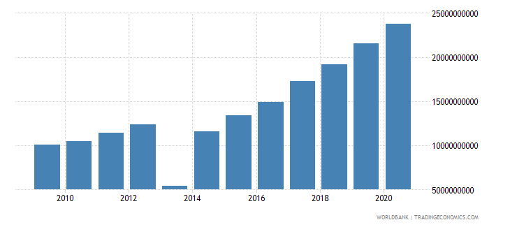 turkey other taxes current lcu wb data