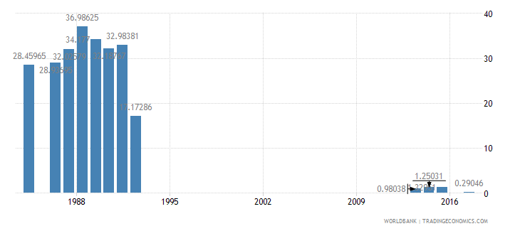 turkey percentage of repeaters in grade 4 of lower secondary general education female percent wb data