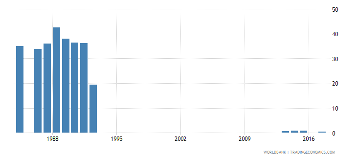 turkey percentage of repeaters in grade 4 of lower secondary general education male percent wb data
