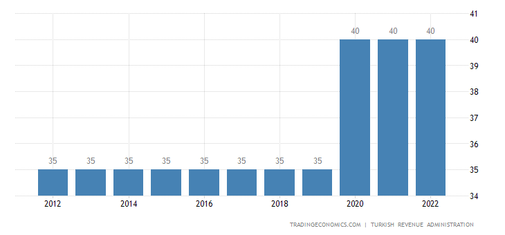 Turkey Personal Income Tax Rate