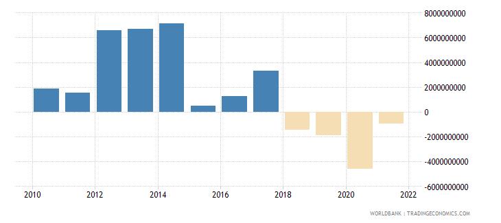 turkey png bonds nfl us dollar wb data