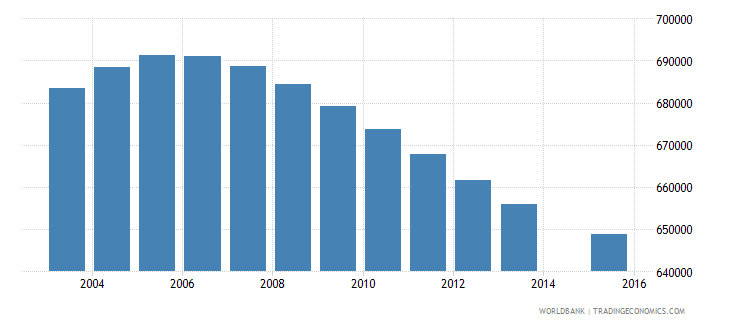 turkey population age 10 female wb data