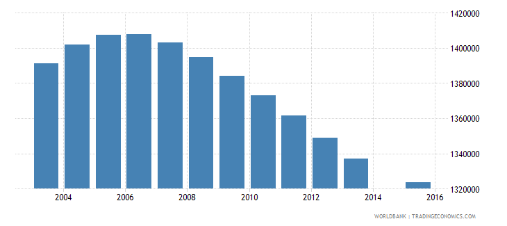 turkey population age 10 total wb data