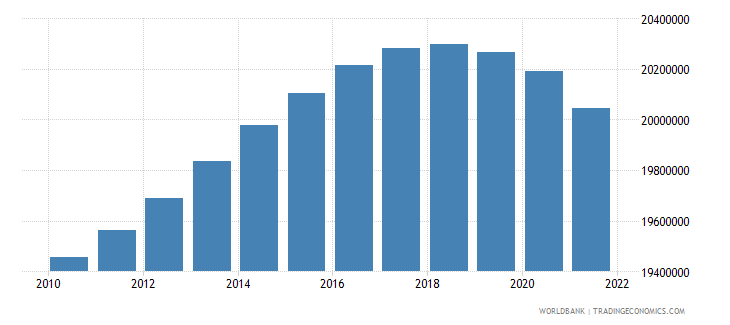 turkey population ages 0 14 total wb data