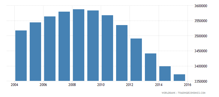 turkey population ages 10 14 male wb data