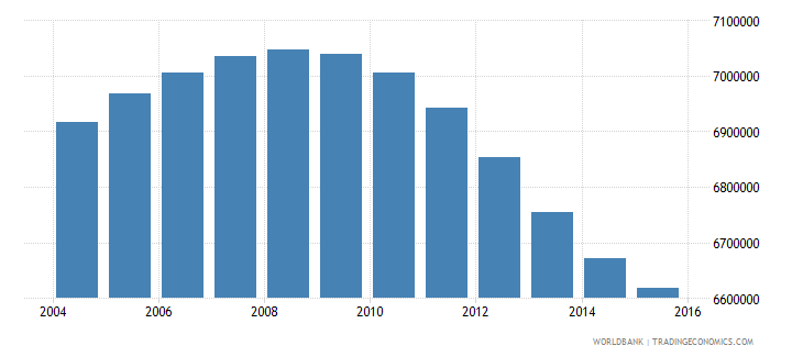 turkey population ages 10 14 total wb data