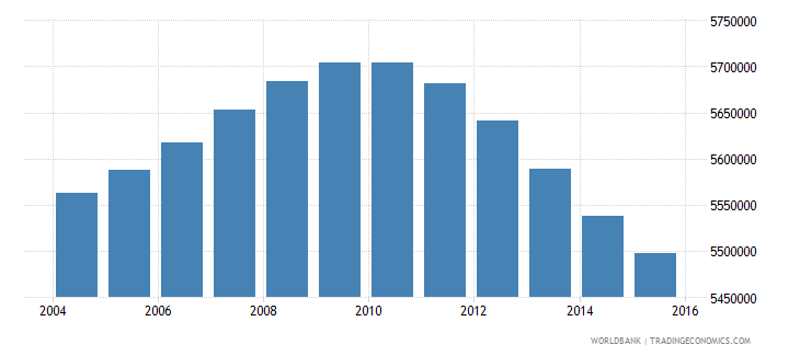 turkey population ages 10 17 male wb data