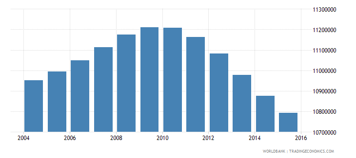 turkey population ages 10 17 total wb data