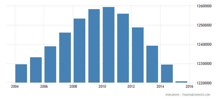 turkey population ages 10 18 total wb data